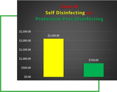 Cost savings - self disinfecting versus Protection Pros Disinfecting